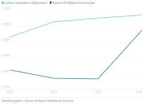 Deportations of asylum seekers from Europe to Afghanistan have increased at the same time as civilian casualties have increased in Afghanistan. Graphic: The Guardian